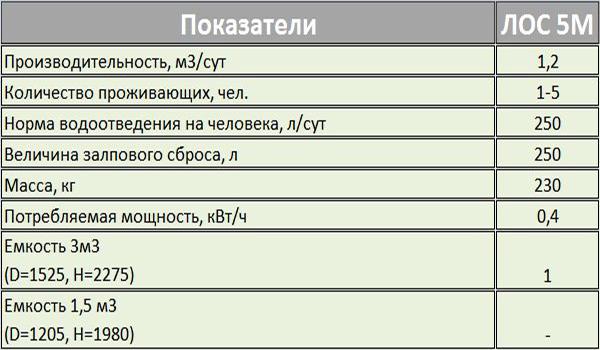 5технические-характеристики-септика-ЛОС-5м