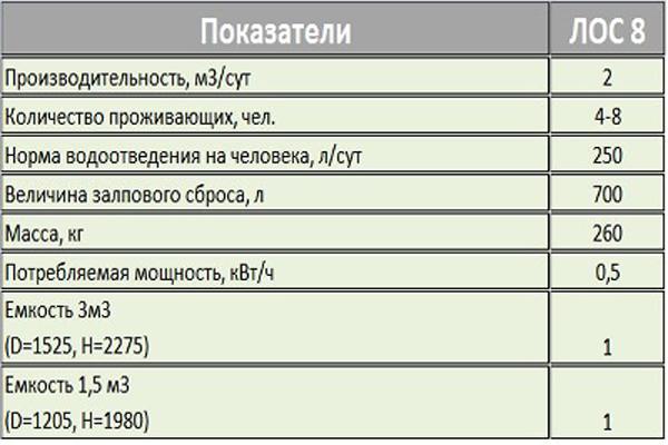 7технические-характеристики-септика-ЛОС-8